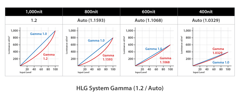 HLG System Gamma (1.2 / Auto)